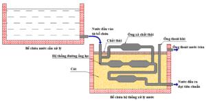 Bể chính trong công nghệ xử lý nước MET