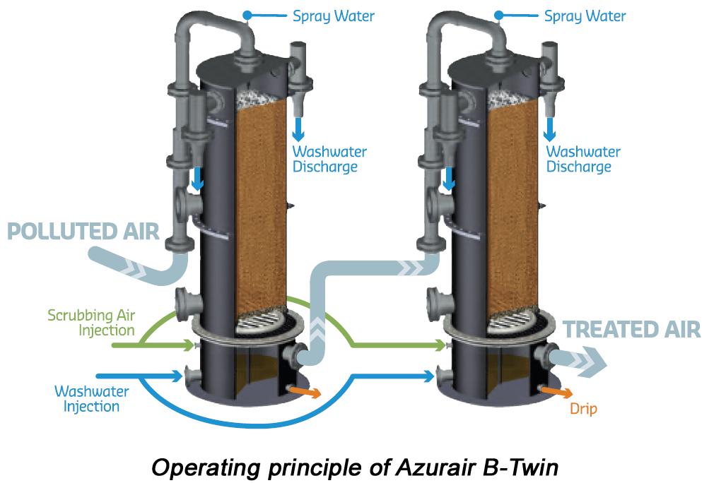 Mô hình xử lý khí thải bằng phương pháp sinh học