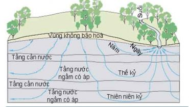 Xử lý nước ngầm bằng công nghệ MET