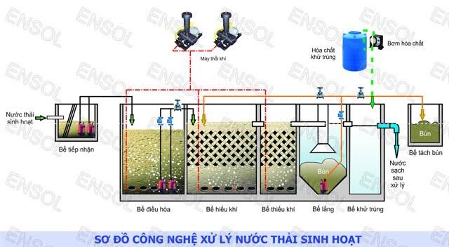 So Do Xu Ly Nuoc Thai Sinh Hoat MET