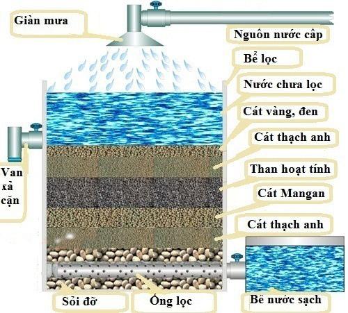 Phương pháp lọc nước sạch thủ công