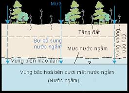 nước ngầm là gì