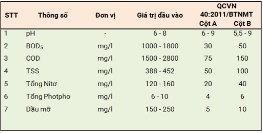 Bảng thành phần và tính chất nước thải sản xuất thủy sản