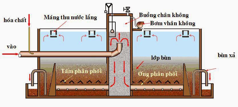 Quy trình xử lý nước thải bằng bể lọc áp lực