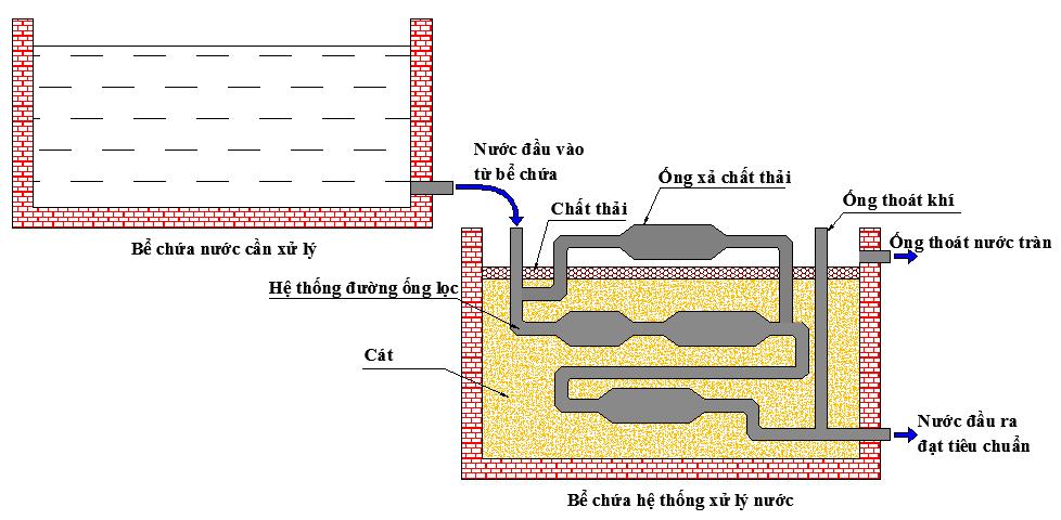 Cấu tạo bể lắng ngang trong xử lý nước cấp hoạt động như thế nào