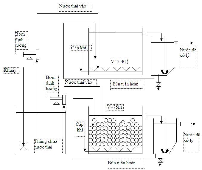 Xử lý nước thải bằng phương pháp điện hóa