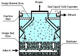 Xử lý nước thải sinh hoạt bằng phương pháp sinh học kỵ khí