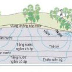công nghệ xử lý nước ngầm